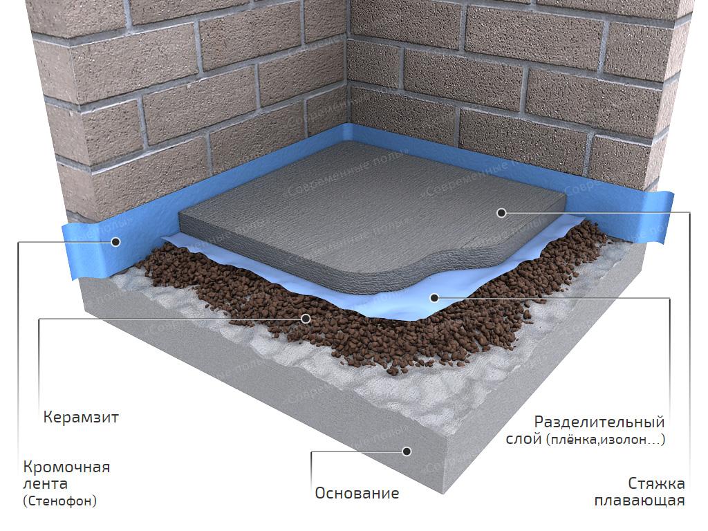 Ванной под плитку гидроизоляция форум в